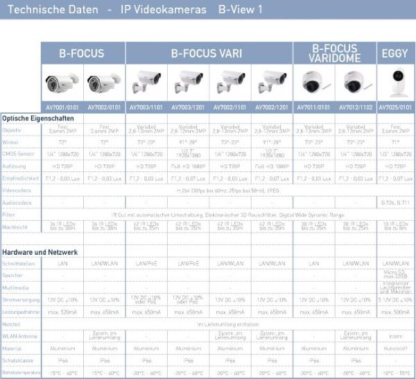 B-View 1 Technische Daten
