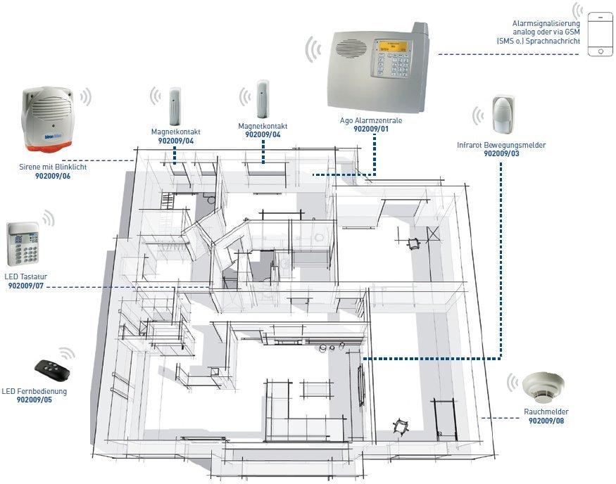 Ago Alarmsystem Betriebsschema